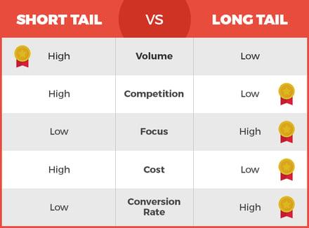 Short-vs-Long-Tail-Keyword-Table