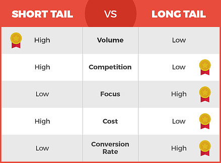 Short-vs-Long-Tail-Keyword-Table