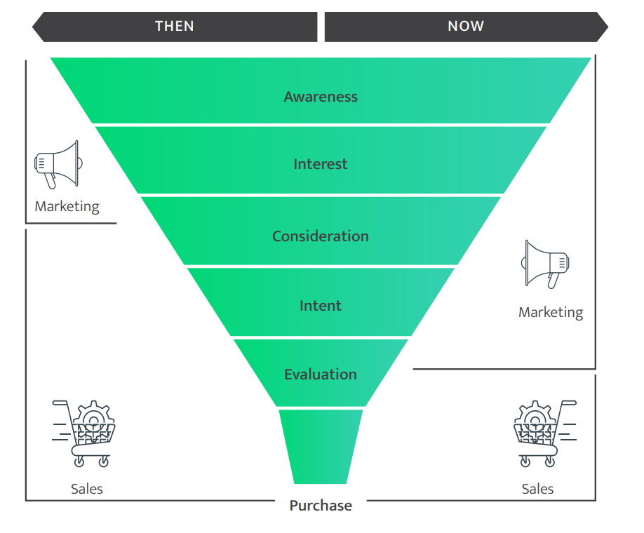 Sales and Marketing Processes Funnel