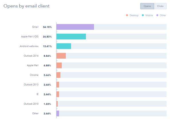 Capture-Email-client