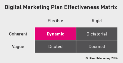 Digital Marketing Plan Effectiveness Matrix - Copyright Blend 2016