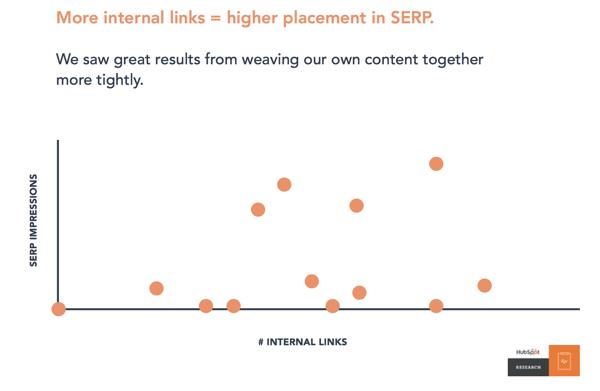 HubSpot SERP Impressions vs Internal Links