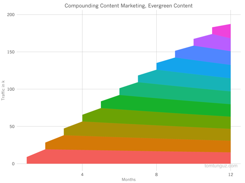 Inbound marketing compound returns.png