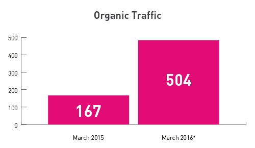 Growth in organic traffic from new website