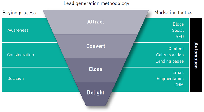 blend inbound methodology.png